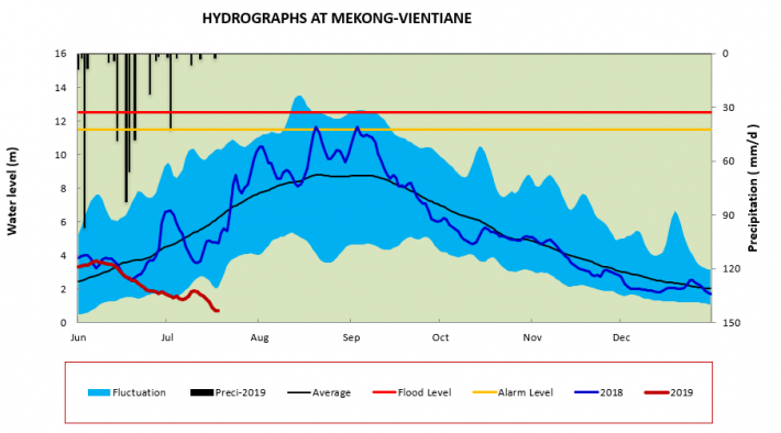 Water level in Vientiane